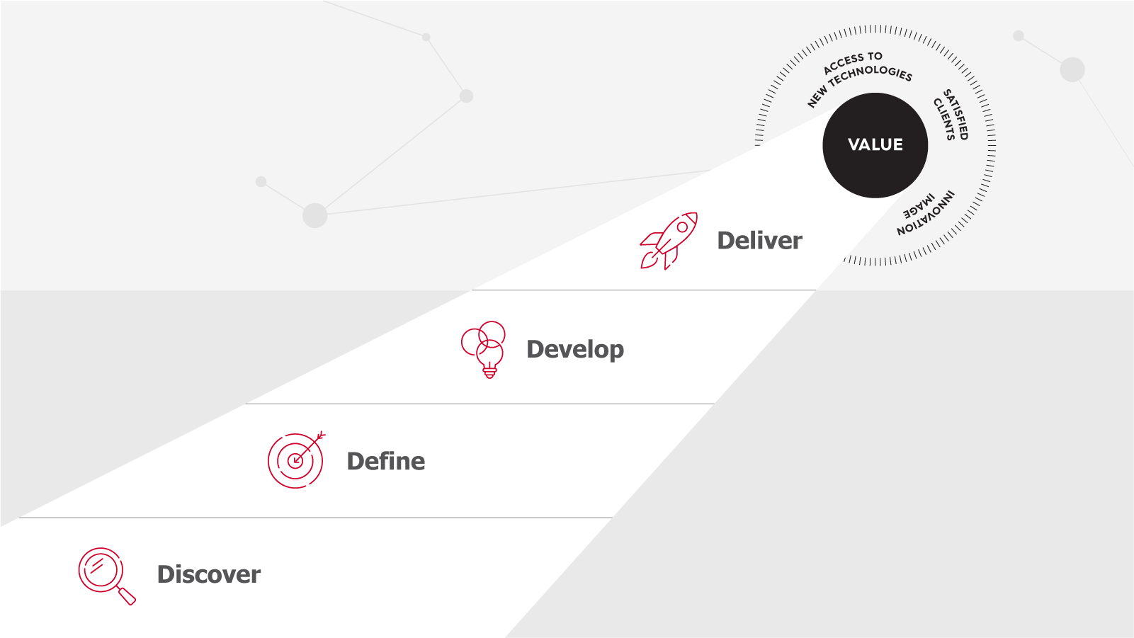 4Ds: Discover, Define, Develop, Deliver